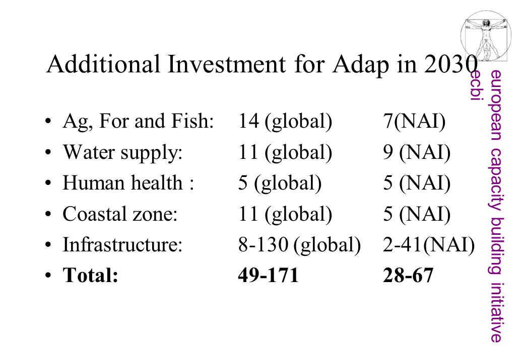 european capacity building initiativeecbi Additional Investment for Adap in 2030 Ag, For and Fish: 14 (global)7(NAI) Water supply: 11 (global)9 (NAI)