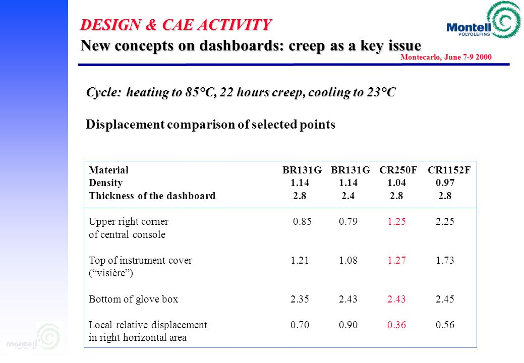 DESIGN & CAE ACTIVITY Montecarlo, June 7-9 2000 New concepts on dashboards: creep as a key issue Cycle: heating to 85°C, 22 hours creep, cooling to 23°C Example of Z displacement distribution after 22 hours creep at 85°C and cooling to room temperature Cycle: heating to 85°C, 22 hours creep, cooling to 23°C Example of Z displacement distribution after 22 hours creep at 85°C and cooling to room temperature example: Renault X76 customer: Allibert