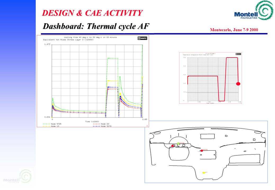 DESIGN & CAE ACTIVITY Montecarlo, June 7-9 2000 40  C 85  C 16 H 3 H 6 H Dashboard: Thermal cycle AF