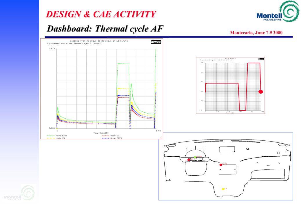DESIGN & CAE ACTIVITY Montecarlo, June 7-9 2000 40  C 85  C 16 H 3 H 6 H Dashboard: Thermal cycle AF