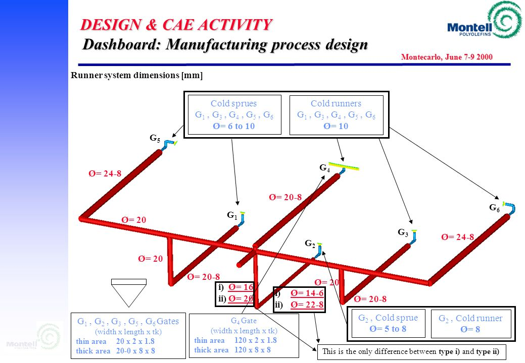 DESIGN & CAE ACTIVITY Montecarlo, June 7-9 2000 Coiffe & runner system finite element model 1 Dashboard: Manufacturing process design