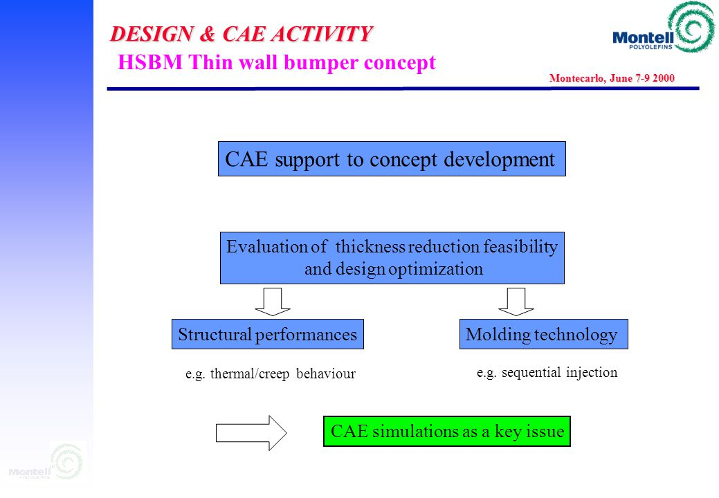 DESIGN & CAE ACTIVITY Montecarlo, June 7-9 2000 Dashboard: Manufacturing process design