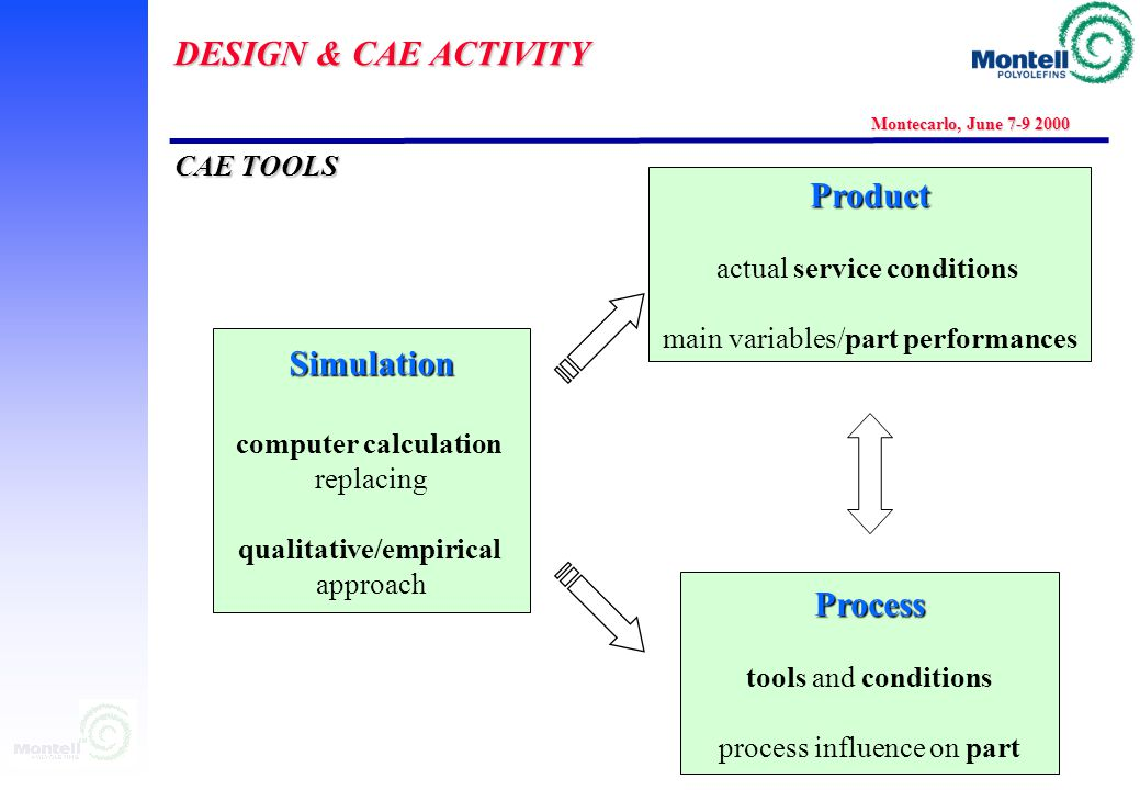 DESIGN & CAE ACTIVITY Montecarlo, June 7-9 2000 Design & CAE: a powerful tool in the Business Support Computer Aided Engineering Testing & validation Design & CAE: a powerful tool in the Business Support Computer Aided Engineering Testing & validation DesignDesign