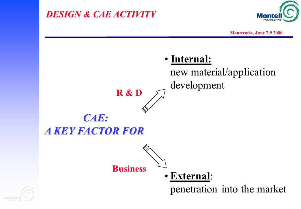 DESIGN & CAE ACTIVITY Montecarlo, June 7-9 2000 CAE: A KEY FACTOR FOR Internal: new material/application development External: penetration into the market R & D Business