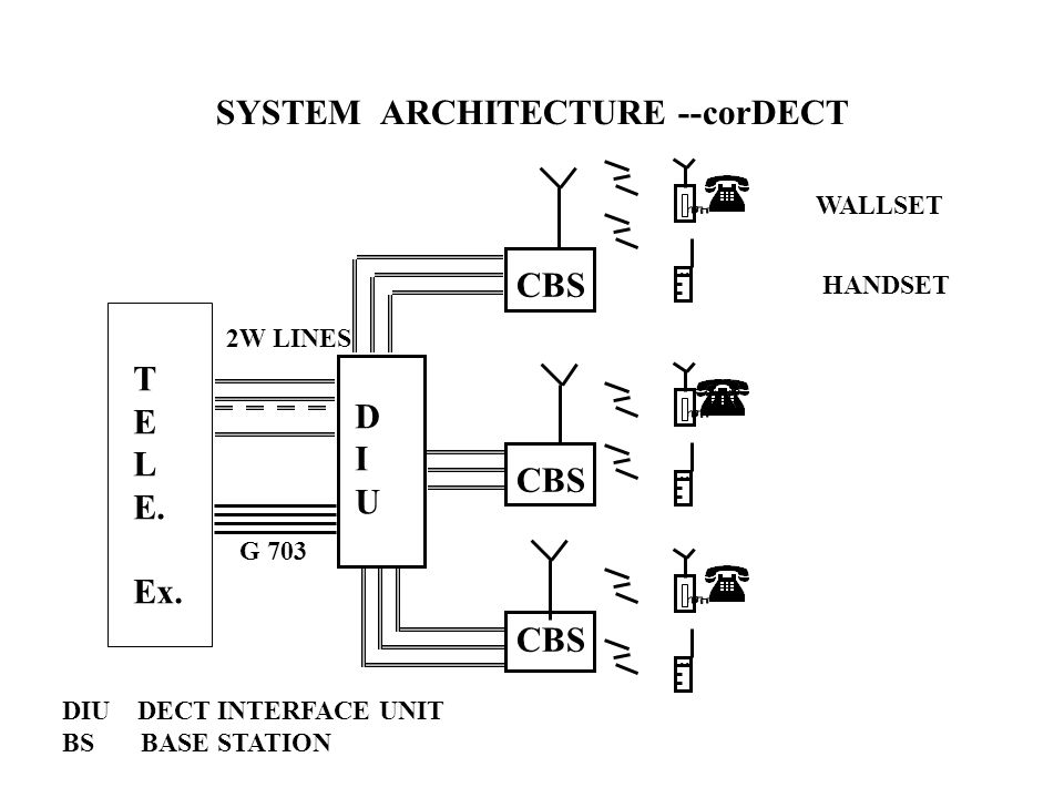 SYSTEM ARCHITECTURE --corDECT T E L E. Ex. DIUDIU CBS.. DIU DECT INTERFACE UNIT BS BASE STATION WALLSET HANDSET G 703 2W LINES