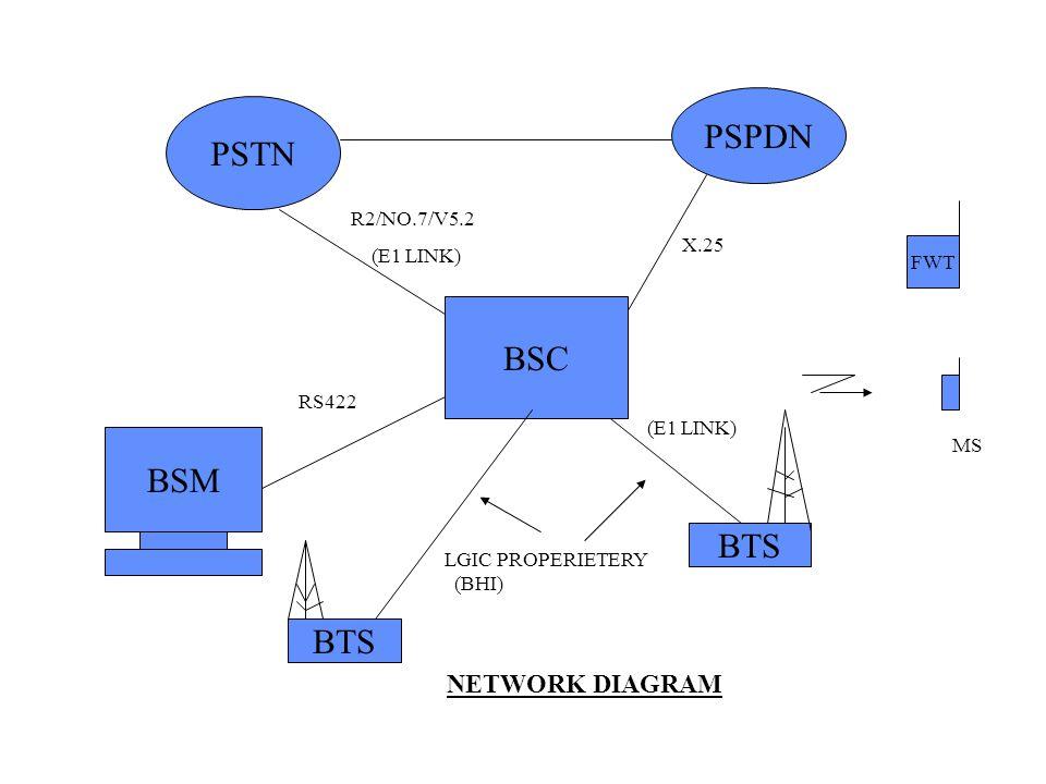 PSTN PSPDN BSM BSC BTS MS FWT RS422 LGIC PROPERIETERY (BHI) X.25 R2/NO.7/V5.2 (E1 LINK) NETWORK DIAGRAM (E1 LINK)