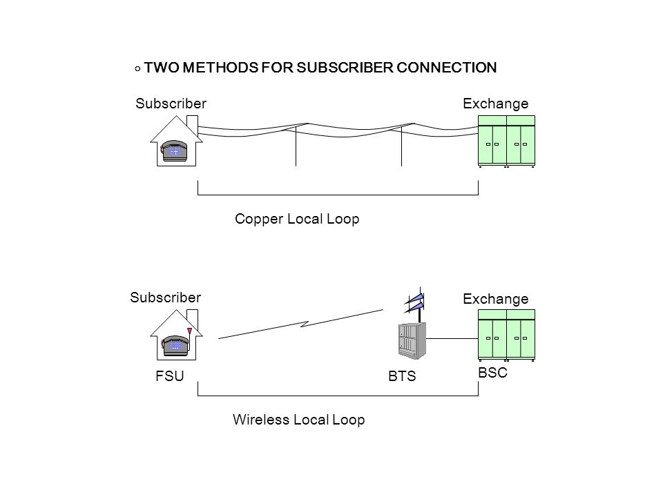 Copper Local Loop FSUBTS ExchangeSubscriber Wireless Local Loop Exchange Subscriber BSC ○ TWO METHODS FOR SUBSCRIBER CONNECTION