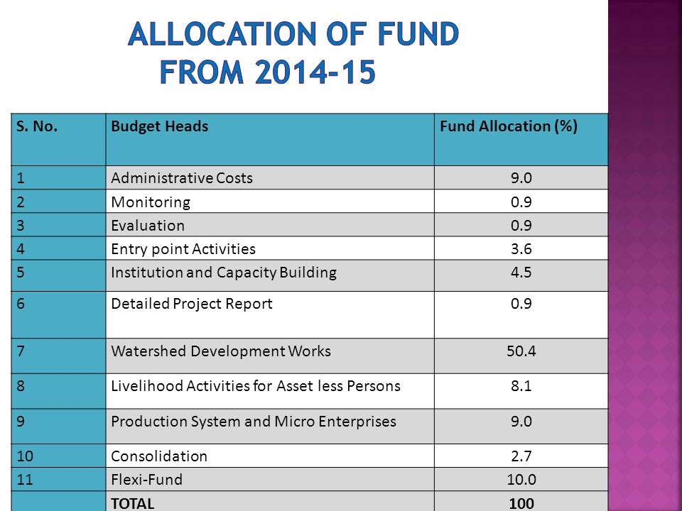 S. No.Budget HeadsFund Allocation (%) 1Administrative Costs9.0 2Monitoring0.9 3Evaluation0.9 4Entry point Activities3.6 5Institution and Capacity Buil