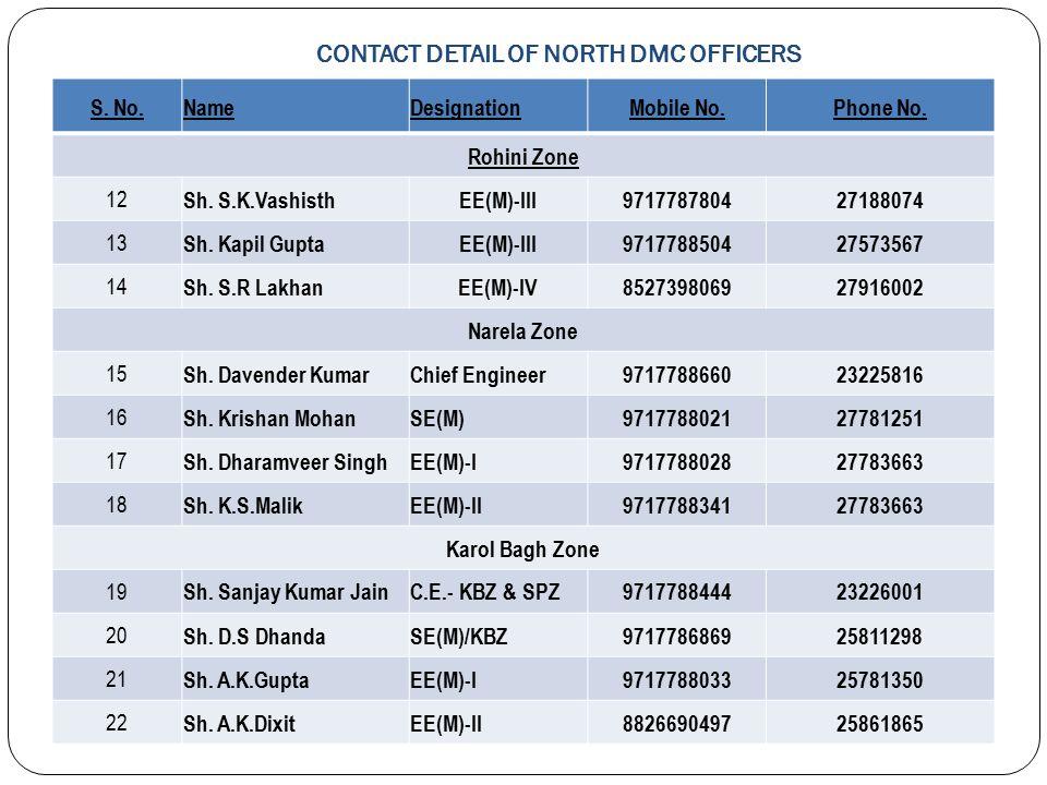 CONTACT DETAIL OF NORTH DMC OFFICERS S. No.NameDesignationMobile No.Phone No. 1 Sh. K.P. SinghEngineer-in-Chief8130892288 23225622 City Zone 2 Sh. Nau