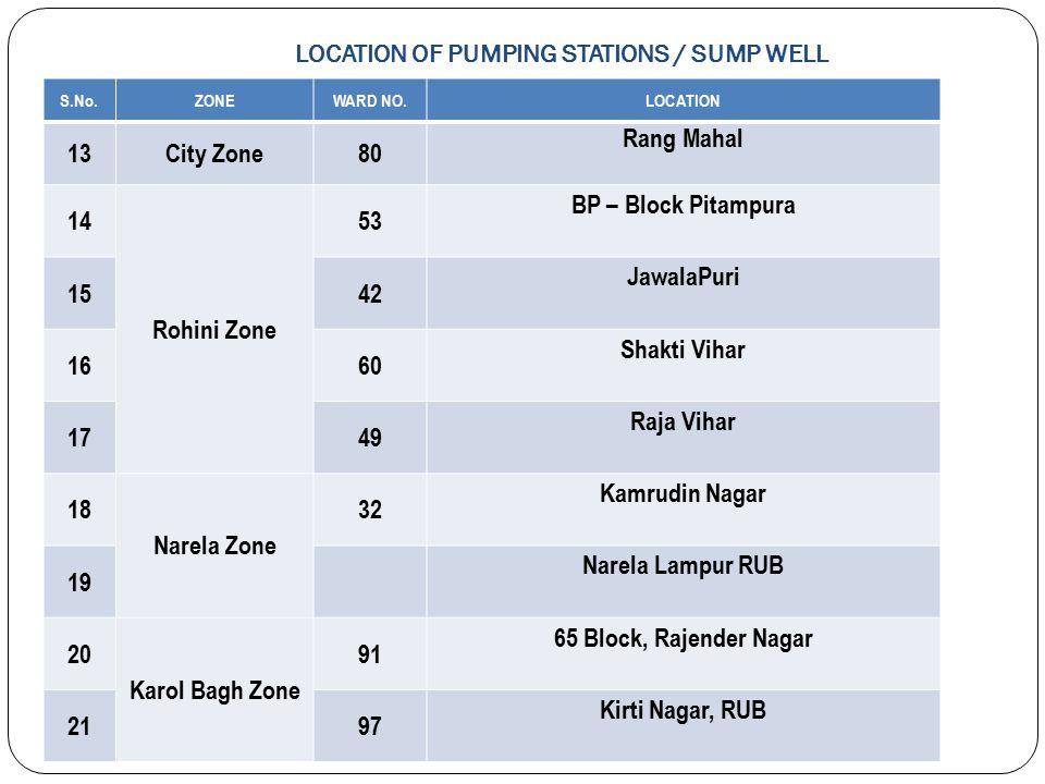 LOCATION OF PUMPING STATIONS / SUMP WELL S.No.ZONE WARD NO. LOCATION 1 Civil Line Zone 19J-Block Jahangirpuri 2 5EE-Block Jahangirpuri 3 13Dhaka 4 13G
