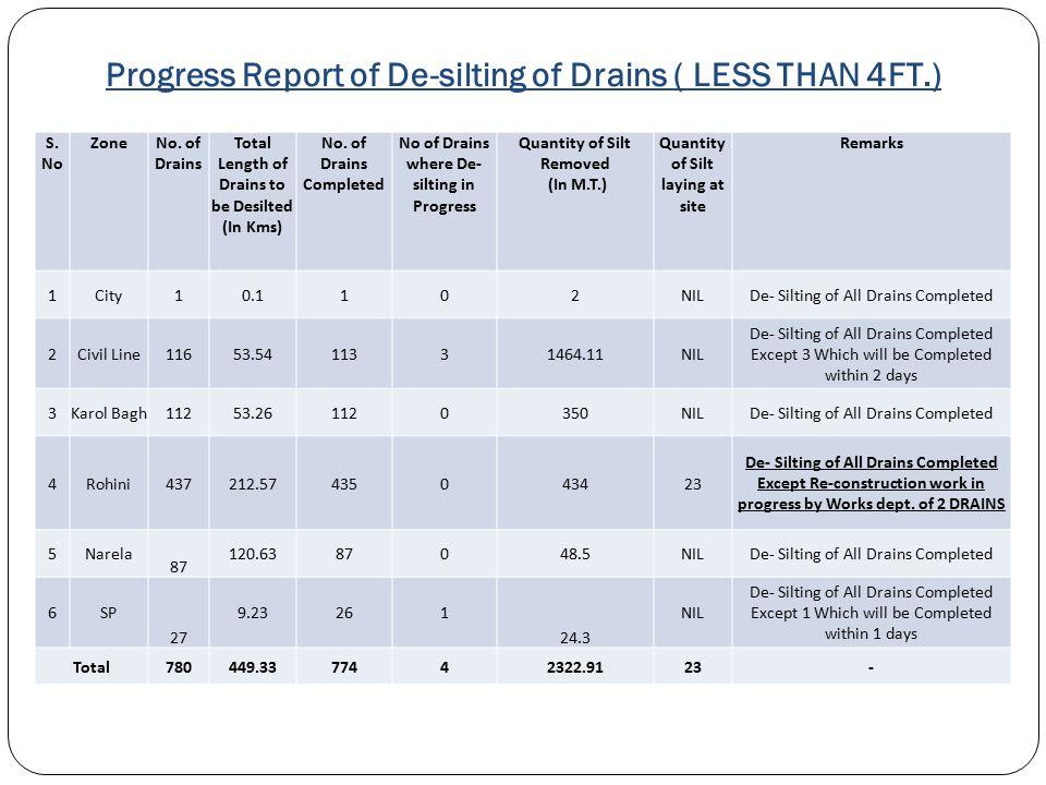 DESILTING ACHIEVEMENT (2013-14) (WIDTH/DEPTH > 4FT) Total No. of Drains 182 Desilting Completed - No. of Slush Drains 95 Desilting Target 8669.23 MT.