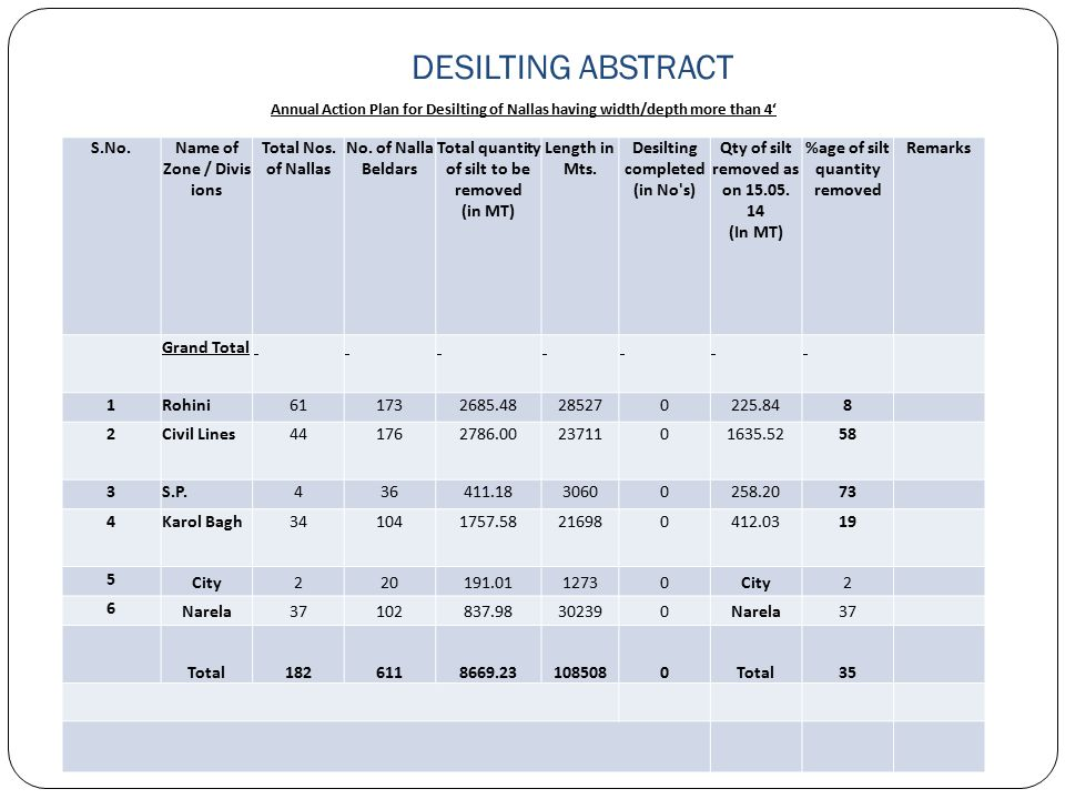 DESILTING ABSTRACT Annual Action Plan for Desilting of Nallas having width/depth more than 4' S.No.Name of Zone / Divis ions Total Nos. of Nallas No.