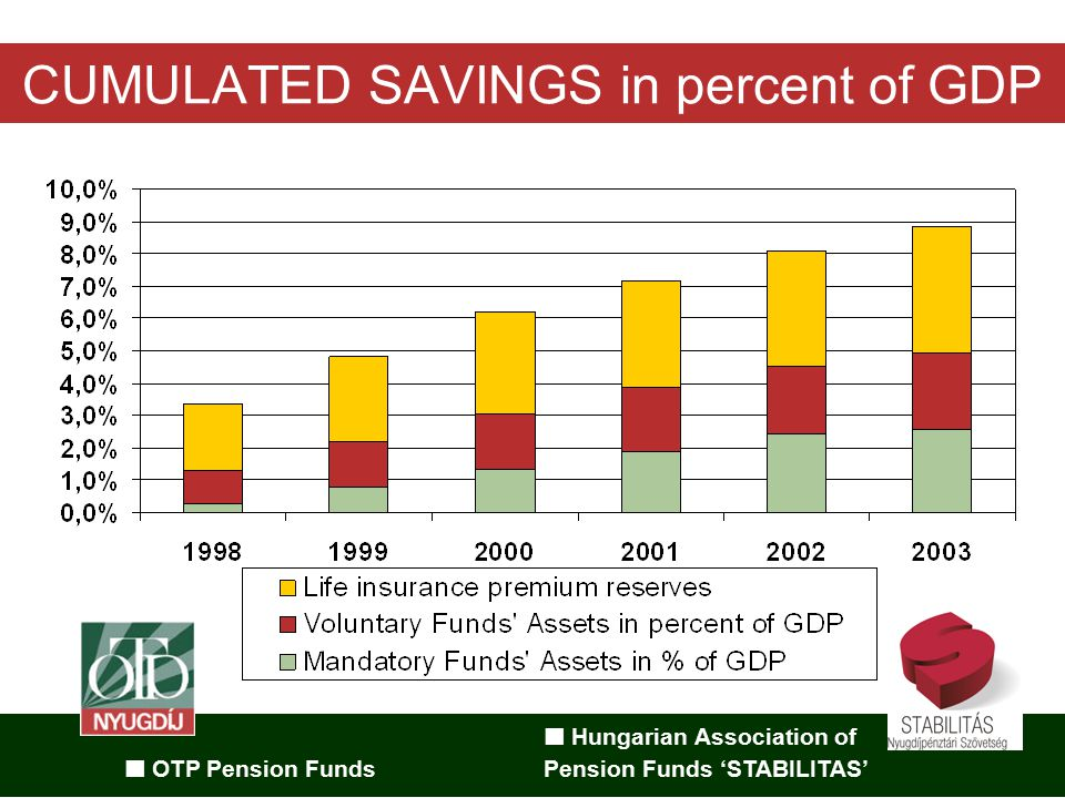 Hungarian Association of OTP Pension Funds Pension Funds 'STABILITAS' CUMULATED SAVINGS in percent of GDP