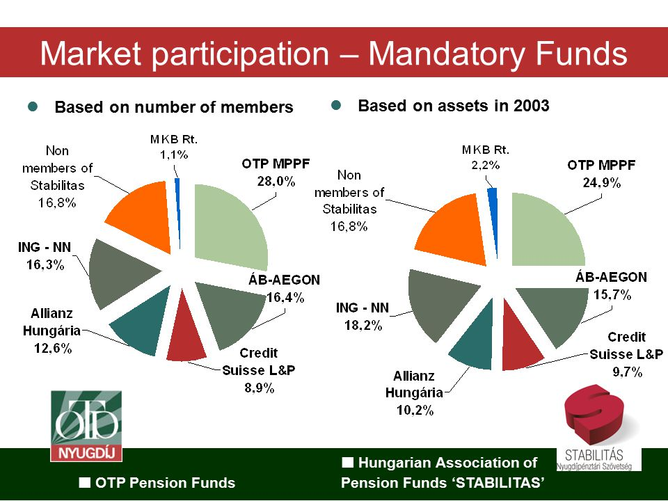 Hungarian Association of OTP Pension Funds Pension Funds 'STABILITAS' Market participation – Mandatory Funds Based on number of members Based on assets in 2003