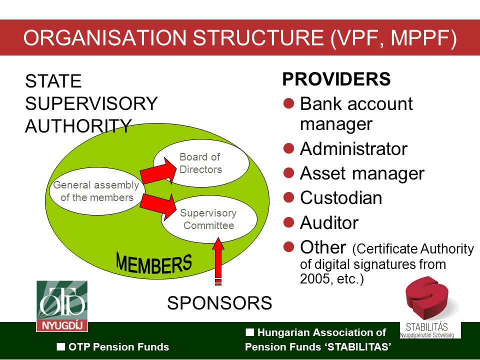 Hungarian Association of OTP Pension Funds Pension Funds 'STABILITAS' ORGANISATION STRUCTURE (VPF, MPPF) General assembly of the members Board of Directors Supervisory Committee PROVIDERS Bank account manager Administrator Asset manager Custodian Auditor Other (Certificate Authority of digital signatures from 2005, etc.) SPONSORS STATE SUPERVISORY AUTHORITY
