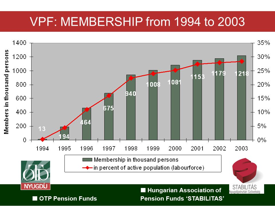 Hungarian Association of OTP Pension Funds Pension Funds 'STABILITAS' VPF: MEMBERSHIP from 1994 to 2003