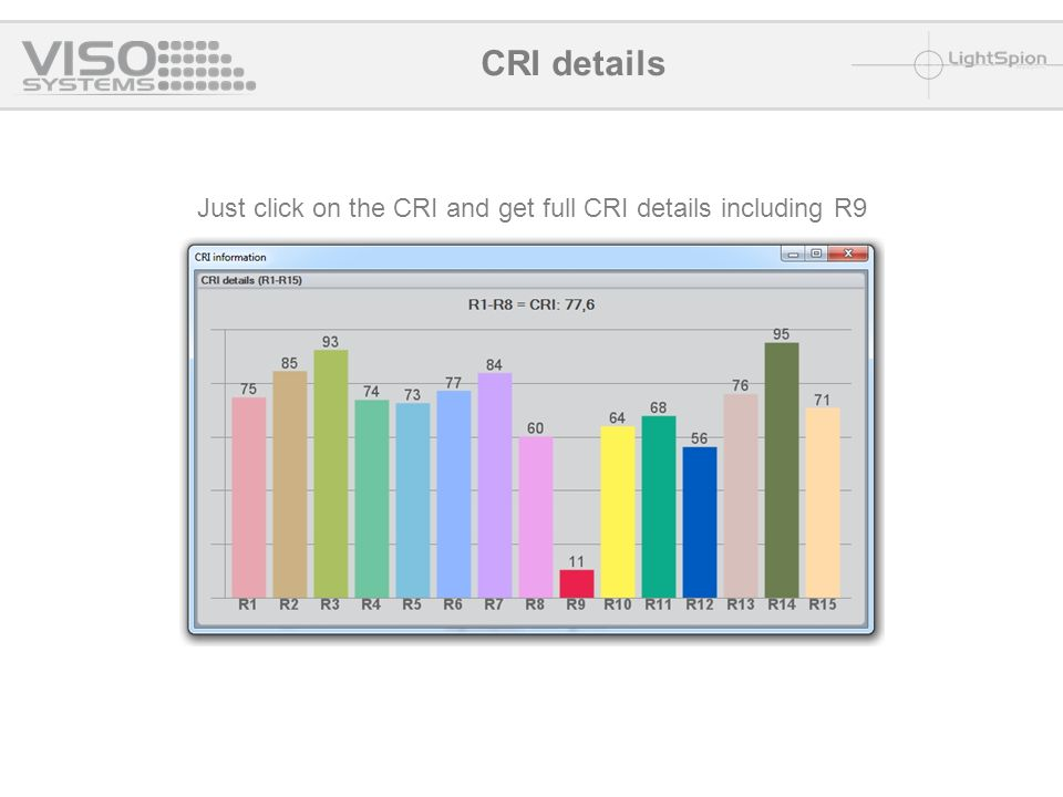 Just click on the CRI and get full CRI details including R9 CRI details