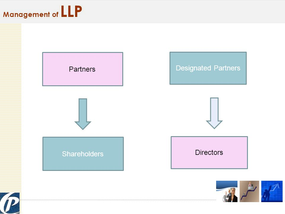Deciding the Partners & Designated partners Step I Incorporation Parameters for deciding the Partners and Designated Partners:  At least 2 Partners - Individuals or Body Corporate  Minimum Two Designated Partners of total no.