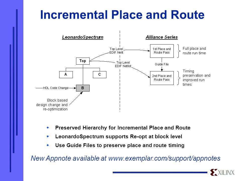 Incremental Place and Route  Preserved Hierarchy for Incremental Place and Route  LeonardoSpectrum supports Re-opt at block level  Use Guide Files to preserve place and route timing New Appnote available at www.exemplar.com/support/appnotes
