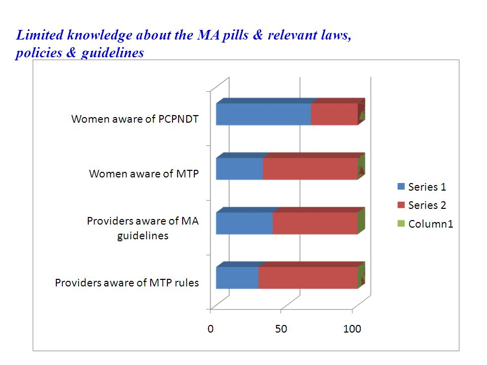 Limited knowledge about the MA pills & relevant laws, policies & guidelines