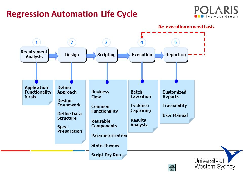 Regression Automation Life Cycle Requirement Analysis Requirement Analysis 1 Design 2 Scripting 3 Execution 4 Reporting 5 Application Functionality Study Define Approach Design Framework Define Data Structure Spec Preparation Batch Execution Evidence Capturing Results Analysis Customized Reports Traceability User Manual Business Flow Common Functionality Reusable Components Parameterization Static Review Script Dry Run Re-execution on need basis