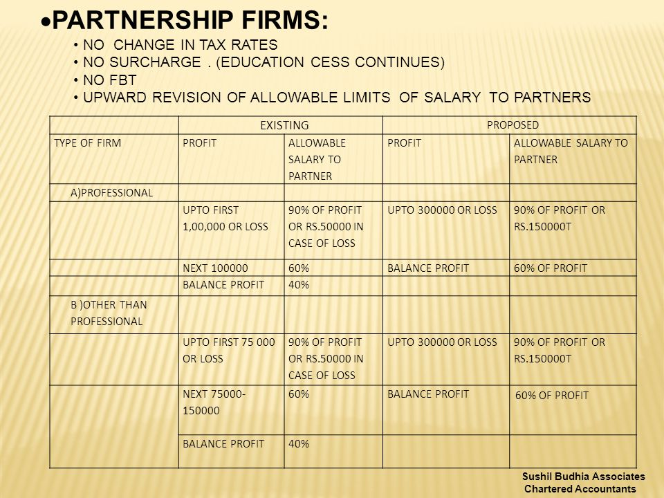  PARTNERSHIP FIRMS: NO CHANGE IN TAX RATES NO SURCHARGE.
