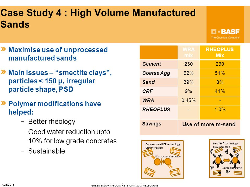 """11 Case Study 4 : High Volume Manufactured Sands Maximise use of unprocessed manufactured sands Main Issues – """"smectite clays"""", particles < 150 μ, irr"""