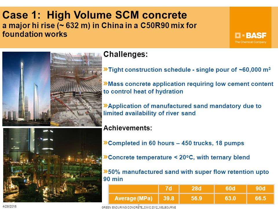 5 Case 1: High Volume SCM concrete a major hi rise (~ 632 m) in China in a C50R90 mix for foundation works Challenges: Tight construction schedule - single pour of ~60,000 m 3 Mass concrete application requiring low cement content to control heat of hydration Application of manufactured sand mandatory due to limited availability of river sand Achievements: Completed in 60 hours – 450 trucks, 18 pumps Concrete temperature < 20 o C, with ternary blend 50% manufactured sand with super flow retention upto 90 min 7d28d60d90d Average (MPa)39.856.963.066.5 GREEN ENDURING CONCRETE_CMIC 2012_MELBOURNE