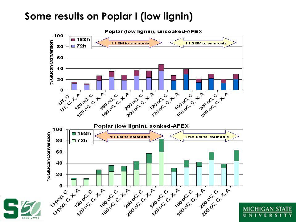 Some results on Poplar I (low lignin)