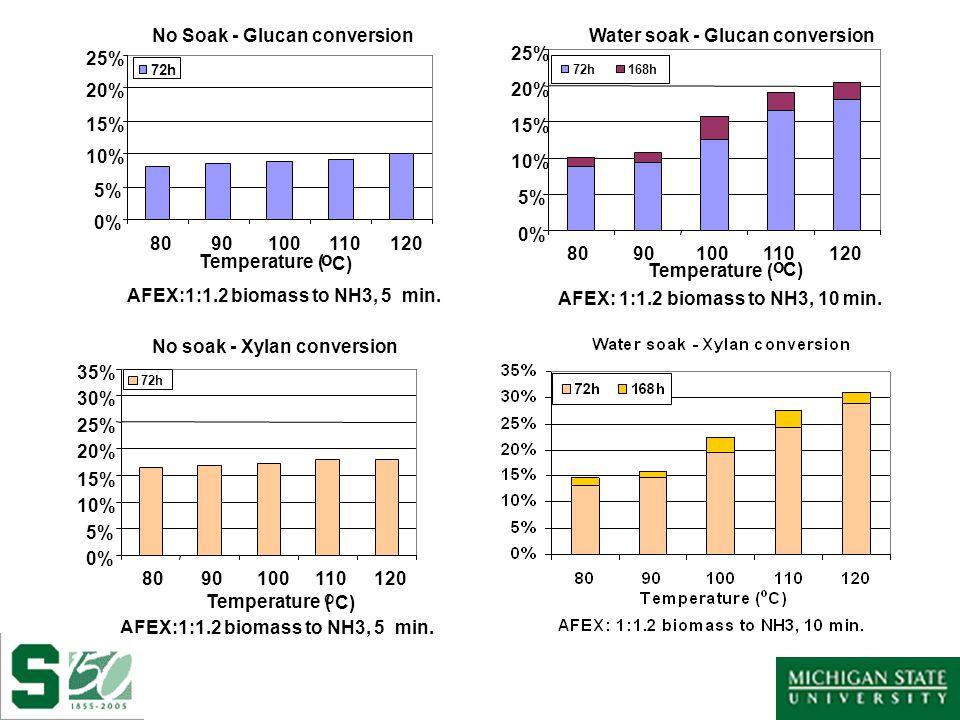 0% 5% 10% 15% 20% 25% 30% 35% 8090100110120 72h No soak - Xylan conversion Temperature ( o C) AFEX:1:1.2 biomass to NH3, 5 min.