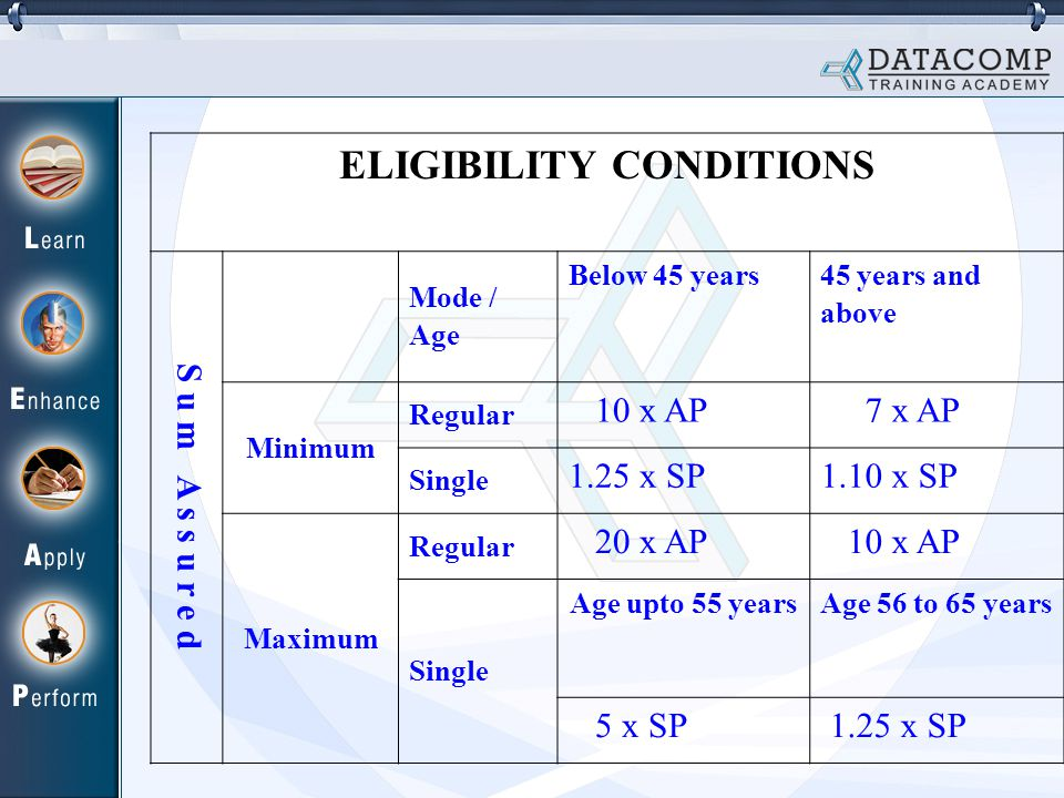 ELIGIBILITY CONDITIONS S u m A s s u r e d Mode / Age Below 45 years 45 years and above Minimum Regular 10 x AP 7 x AP Single 1.25 x SP1.10 x SP Maximum Regular 20 x AP 10 x AP Single Age upto 55 yearsAge 56 to 65 years 5 x SP 1.25 x SP