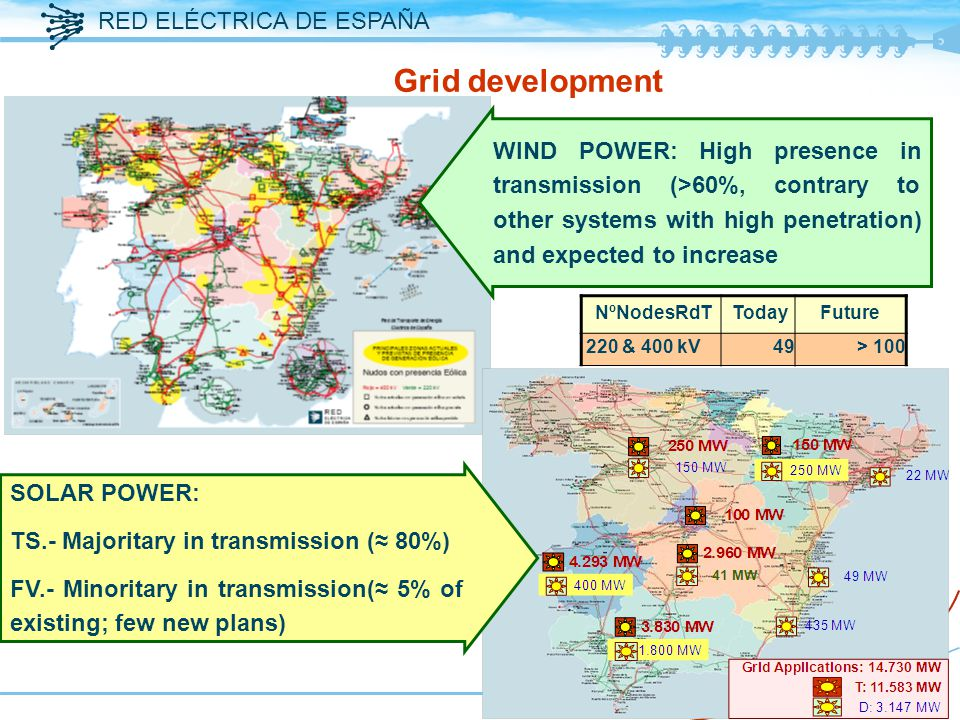 RED ELÉCTRICA DE ESPAÑA 13 NºNodesRdT TodayFuture 220 & 400 kV49> 100 Grid development WIND POWER: High presence in transmission (>60%, contrary to other systems with high penetration) and expected to increase SOLAR POWER: TS.- Majoritary in transmission (≈ 80%) FV.- Minoritary in transmission(≈ 5% of existing; few new plans)
