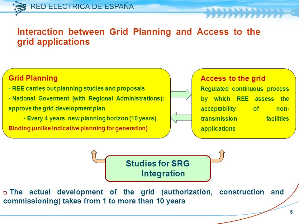 RED ELÉCTRICA DE ESPAÑA 5 Interaction between Grid Planning and Access to the grid applications Access to the grid Regulated continuous process by which REE assess the acceptability of non- transmission facilities applications Grid Planning REE carries out planning studies and proposals National Goverment (with Regional Administrations): approve the grid development plan Every 4 years, new planning horizon (10 years) Binding (unlike indicative planning for generation) q The actual development of the grid (authorization, construction and commissioning) takes from 1 to more than 10 years Studies for SRG Integration