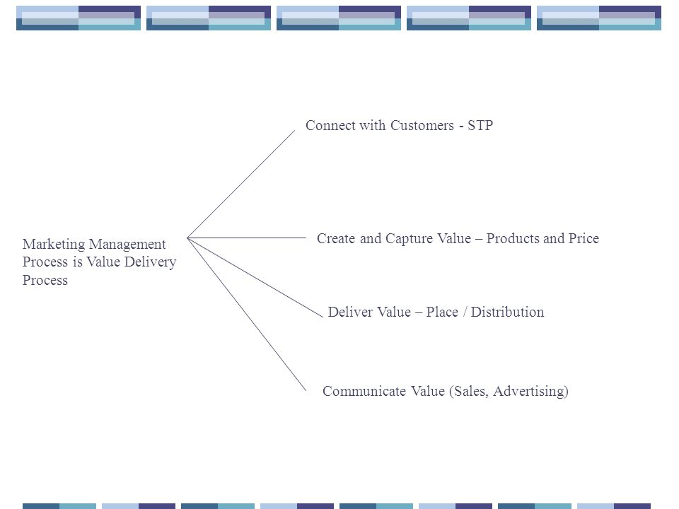 Marketing Management Process is Value Delivery Process Connect with Customers - STP Deliver Value – Place / Distribution Communicate Value (Sales, Advertising) Create and Capture Value – Products and Price