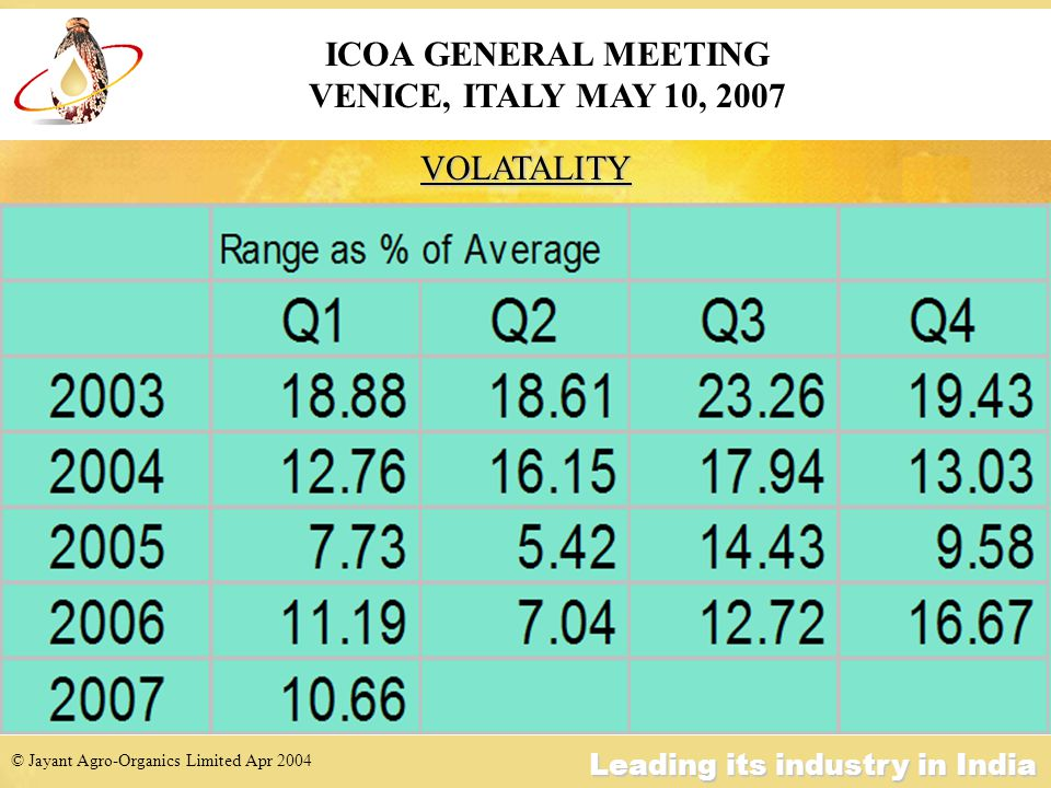 © Jayant Agro-Organics Limited Apr 2004 Leading its industry in India VOLATALITY ICOA GENERAL MEETING VENICE, ITALY MAY 10, 2007