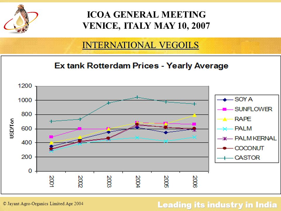 © Jayant Agro-Organics Limited Apr 2004 Leading its industry in India INTERNATIONAL VEGOIL PRICES – EX-ROTTERDAM May 02May 07 Change $/t $/t % $/t $/t $/t % Soya Oil 454 778 324 +71 Sunflower Oil 594 800 206 +35 Rape Oil 485 829 344 +71 Palm Oil 390 750 360 +92 Palm Kernel Oil 416 815 399 +96 Coconut Oil 421 860 429 +102 Castor Oil733 1260 527 +72 ICOA GENERAL MEETING VENICE, ITALY MAY 10, 2007
