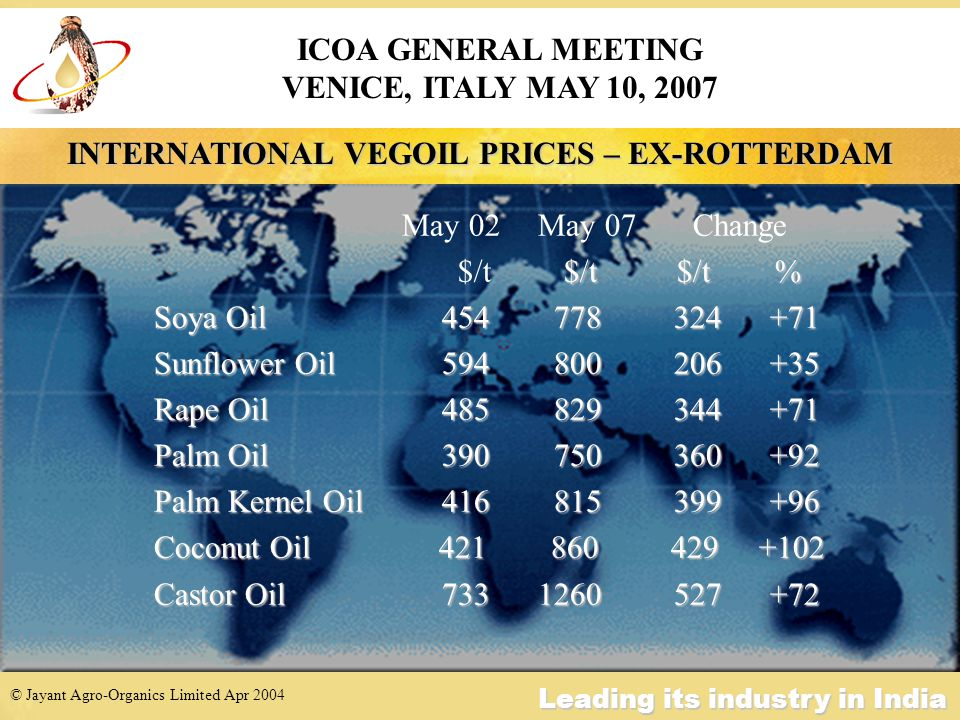 © Jayant Agro-Organics Limited Apr 2004 Leading its industry in India INDIAN VEGOIL PRICES May 2002 May 2007 Change /t $/t $/t % $/t $/t $/t % Ground Nut Oil : 816 1560 744 +91 Soyabean Oil : 626 1145 519 +83 Sunflower Oil : 785 1285 500 +64 Cotton Oil : 645 1165 520 +81 RBD Palm Olein : 640 1120 480 +75 Castor Oil : 630 1055 425 +67 ICOA GENERAL MEETING VENICE, ITALY MAY 10, 2007
