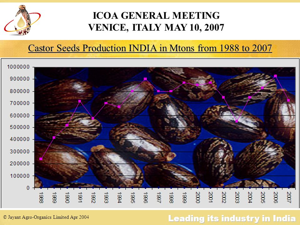 © Jayant Agro-Organics Limited Apr 2004 Leading its industry in India CURRENCY RS/USD ICOA GENERAL MEETING VENICE, ITALY MAY 10, 2007