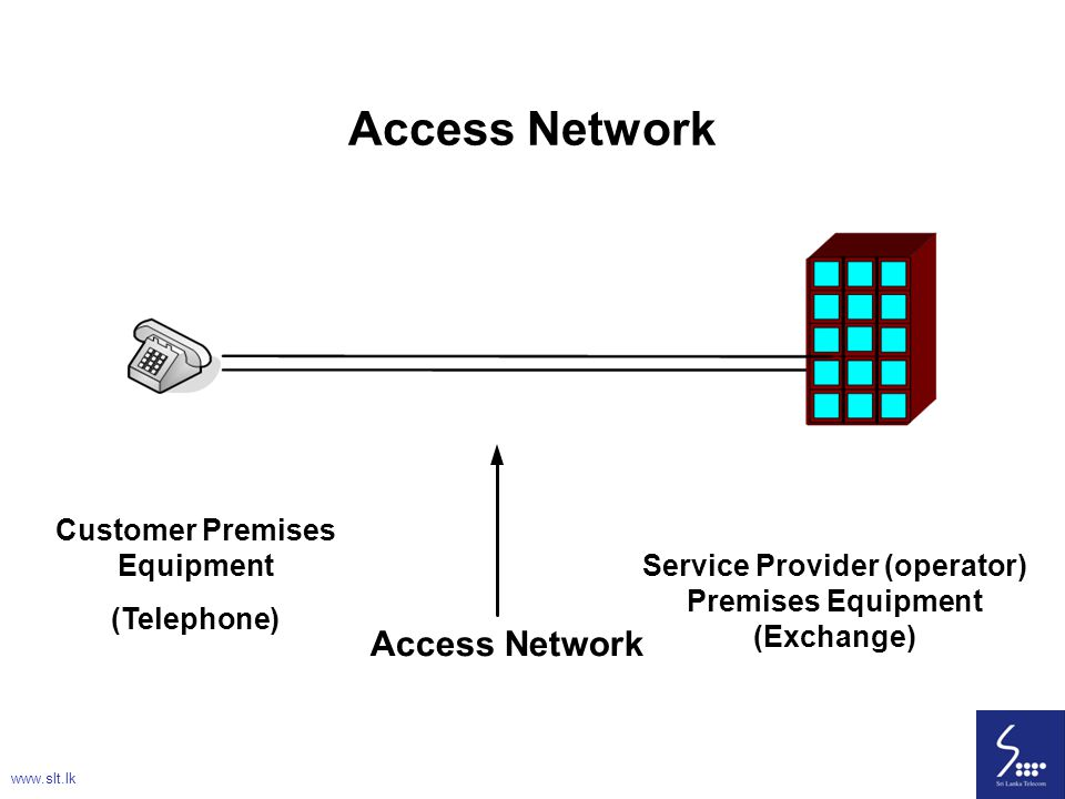 15 Access Network Customer Premises Equipment (Telephone) Service Provider (operator) Premises Equipment (Exchange) Access Network www.slt.lk