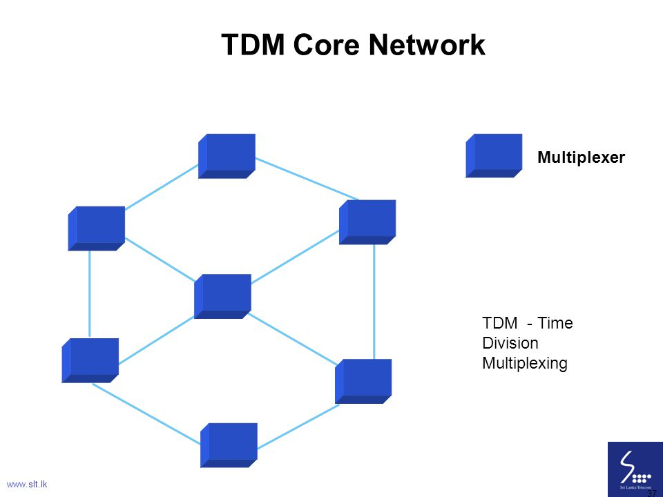 37 TDM Core Network www.slt.lk 37 Multiplexer TDM - Time Division Multiplexing