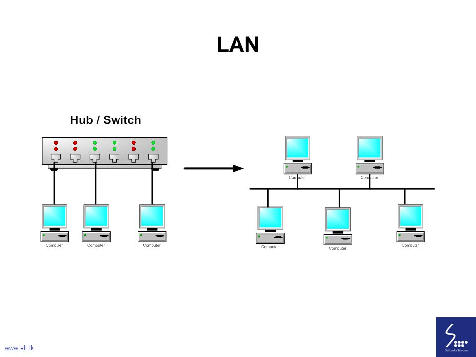 49 LAN www.slt.lk