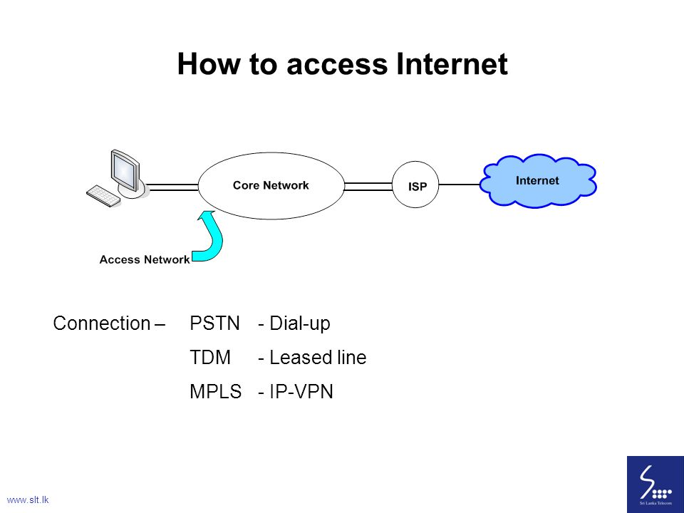 58 How to access Internet Connection – PSTN- Dial-up TDM- Leased line MPLS- IP-VPN www.slt.lk
