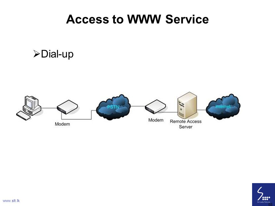 68 Access to WWW Service  Dial-up www.slt.lk 68
