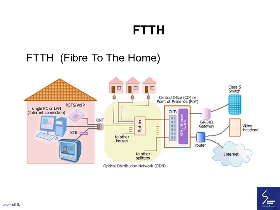 89 FTTH FTTH (Fibre To The Home) www.slt.lk 89