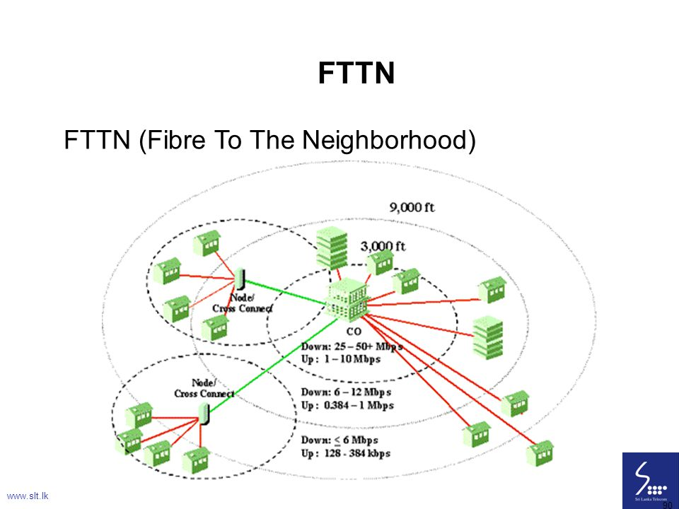 90 FTTN FTTN (Fibre To The Neighborhood) www.slt.lk 90