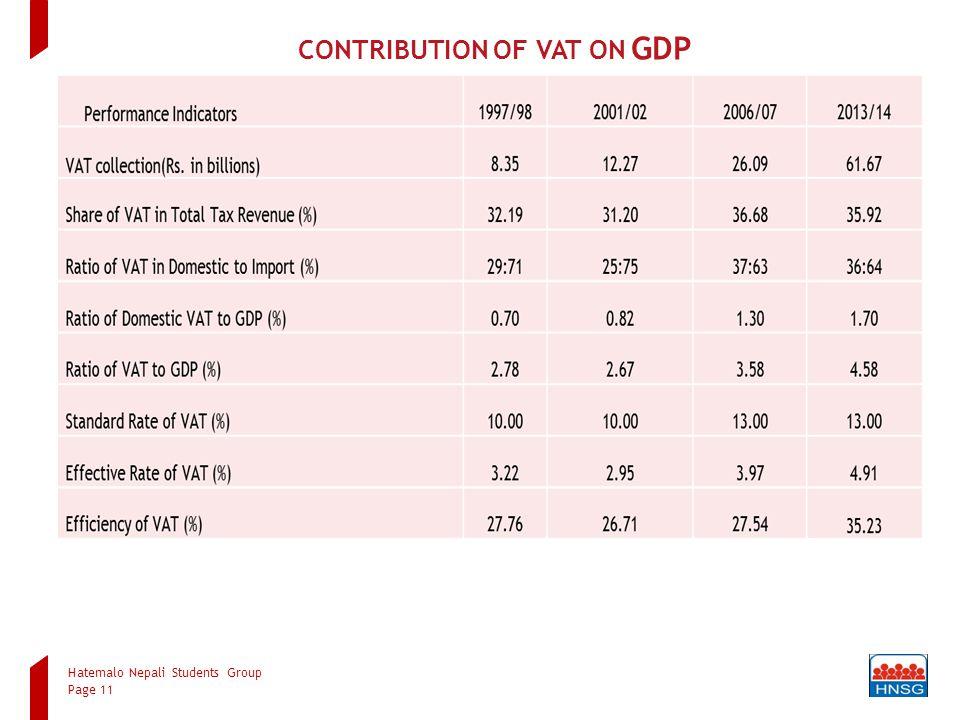 Hatemalo Nepali Students Group Page 11 CONTRIBUTION OF VAT ON GDP