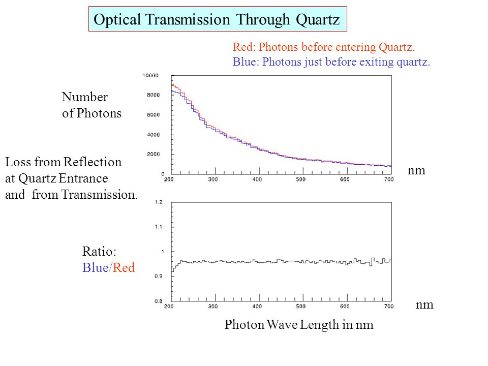 Optical Transmission Through Quartz Number of Photons nm Photon Wave Length in nm Red: Photons before entering Quartz. Blue: Photons just before exiti