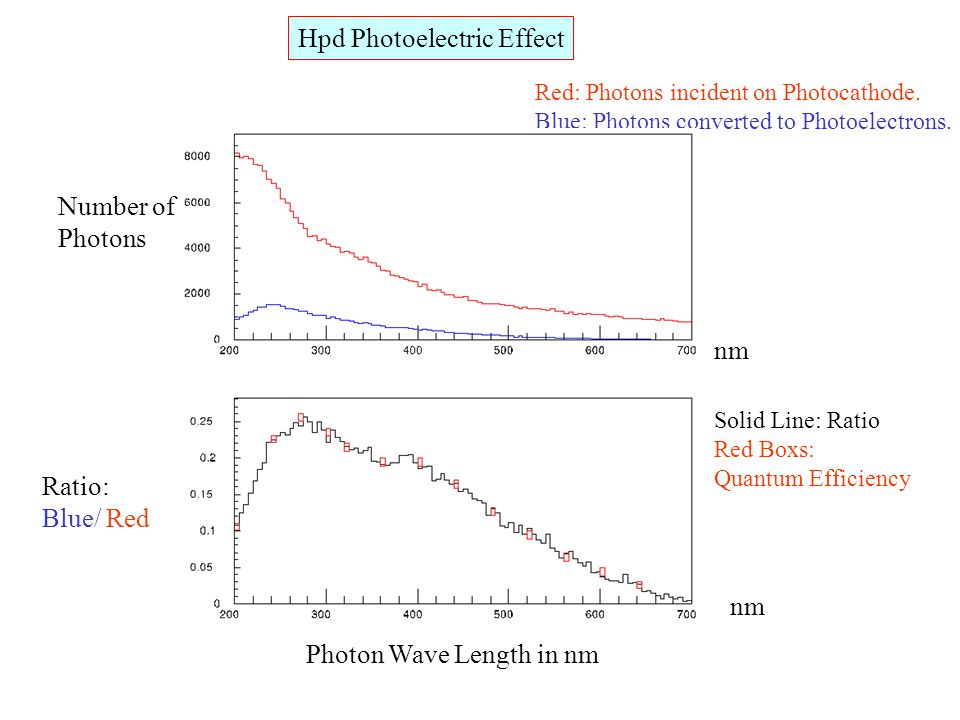 Hpd Photoelectric Effect Number of Photons Red: Photons incident on Photocathode. Blue: Photons converted to Photoelectrons. nm Photon Wave Length in