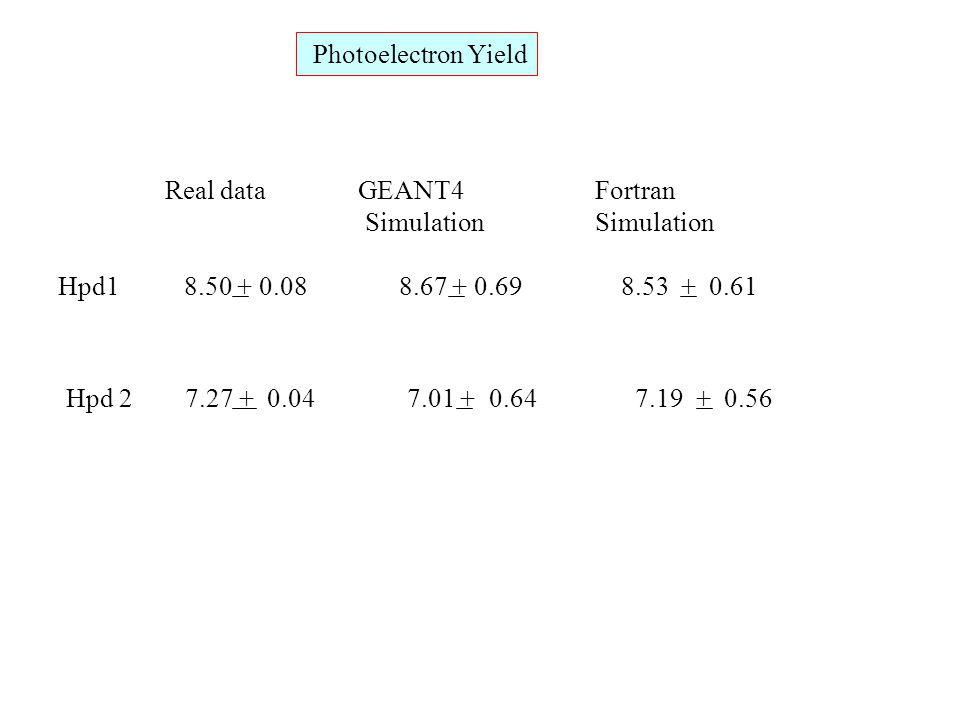Photoelectron Yield Real data GEANT4 Fortran Simulation Simulation Hpd1 8.50 + 0.08 8.67 + 0.69 8.53 + 0.61 Hpd 2 7.27 + 0.04 7.01 + 0.64 7.19 + 0.56