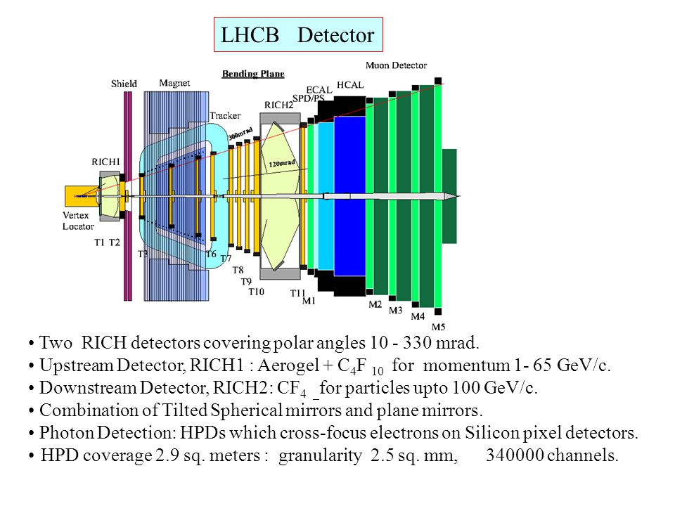 LHCB Detector Two RICH detectors covering polar angles 10 - 330 mrad. Upstream Detector, RICH1 : Aerogel + C 4 F 10 for momentum 1- 65 GeV/c. Downstre